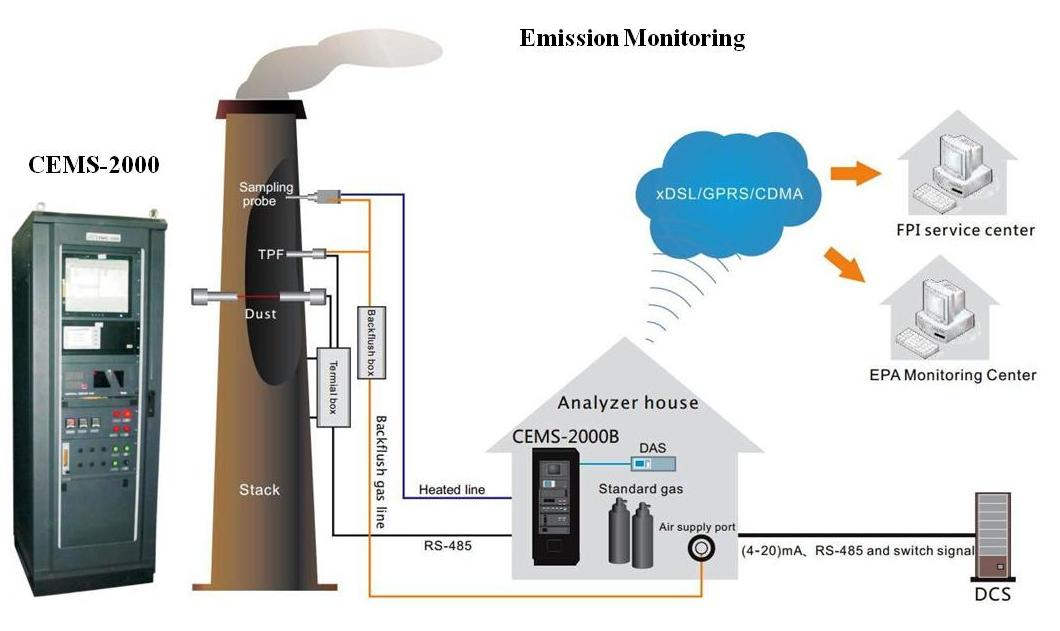 Continuous Emission Monitoring Systems Speedy Automation